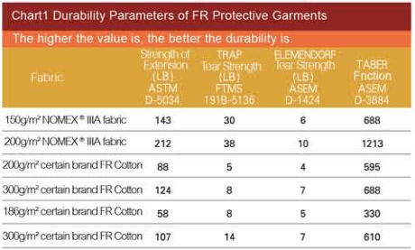 The 8 advantages of C&G® Nomex® IIIA flame retardant garments